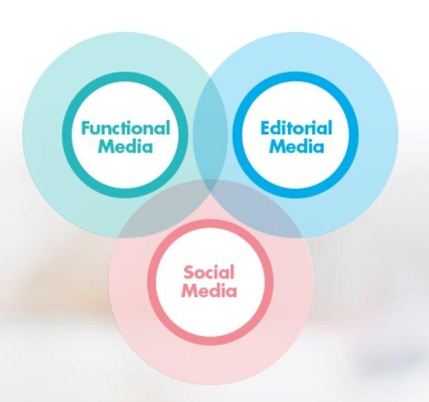 Editorial Media